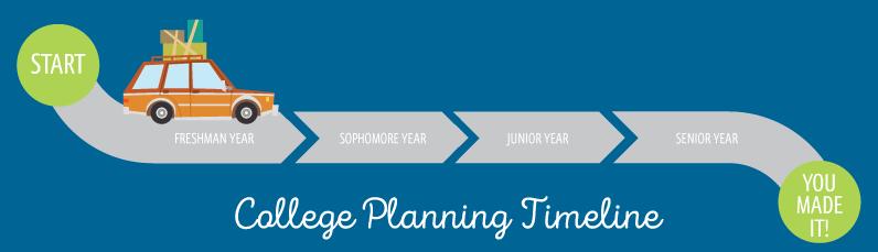 College Planning Timeline